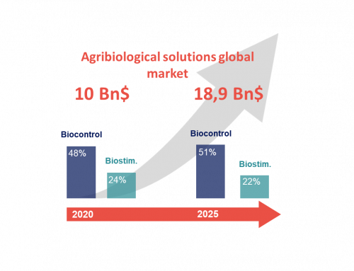 Global Biological Solutions For Agricultural Market Trends
